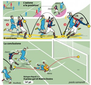 Gol Destro Bologna Napoli