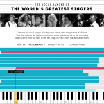 L'estensione della voce degli artisti più famosi