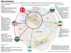 Wall Street Journal, la rete di interessi in Iraq e,Siria