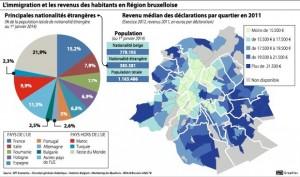 Immigrazione e povertà a Bruxelles