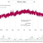 caldo Roma 2015 graf