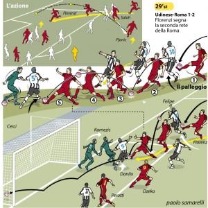 Il gol in palleggio di Florenzi