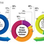 grafico pubblicato dal Tirreno