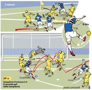 Gol di Quagliarella vs il Frosinone pubblicato oggi su Repubblica
