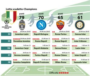 Lotta scudetto-Champions