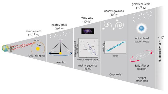 Scala distanze cosmiche