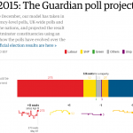 The Guardian poll