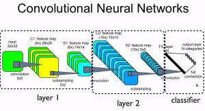 Rete convoluzionale neurale