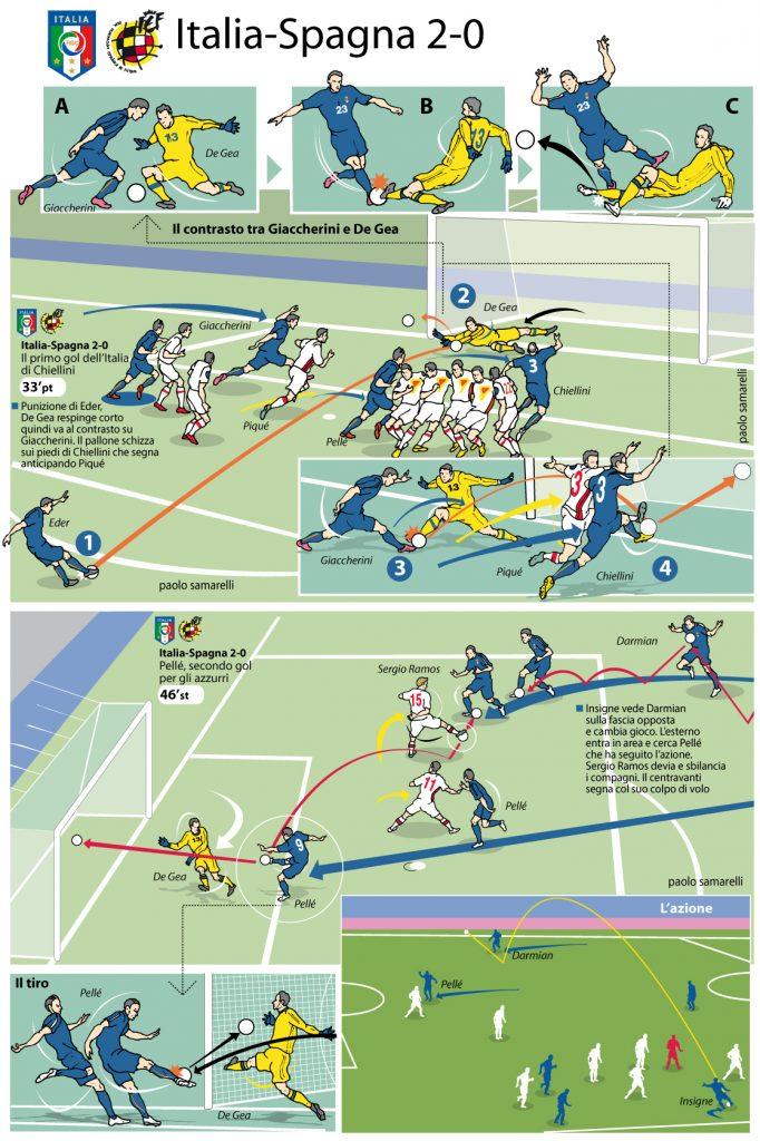 Gol-Italia-Spagna-2-0-Euro-2016