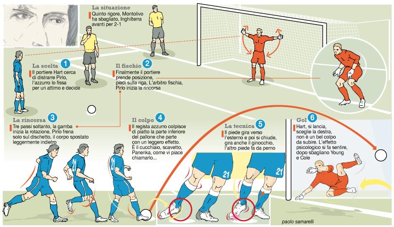 lo struggente rigore di Pirlo ci porta in semifinale contro l'Inghilterra a Euro2012. Italia-Inghilterra 4-2 (dcr)