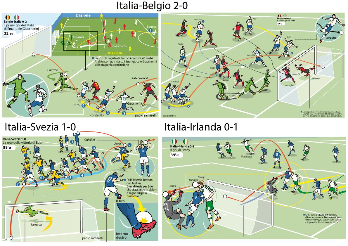 Tutti i gol delle partite dell'Italia nel girone E a Euro2016