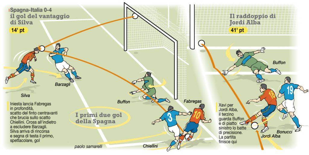 i primi due gol della finale di Euro2012 Italia-Spagna 0-4