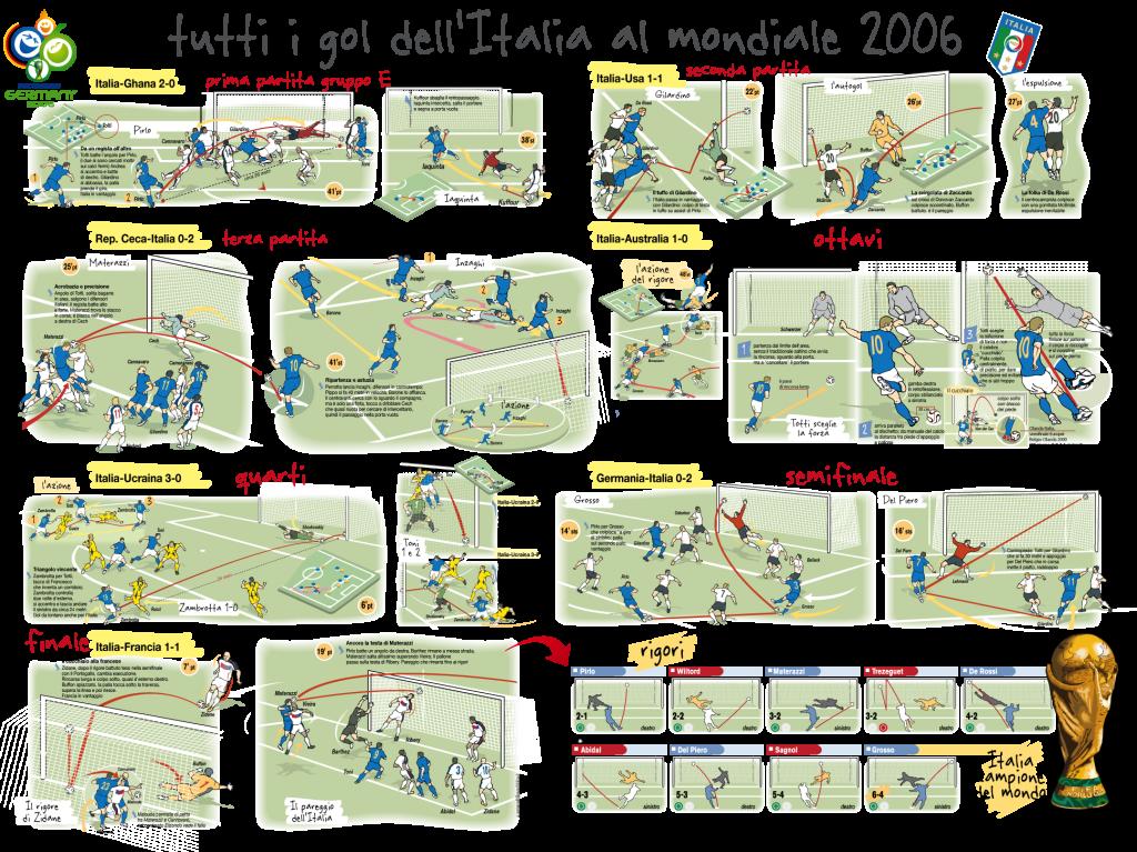 gol-mondiale-italia-2006