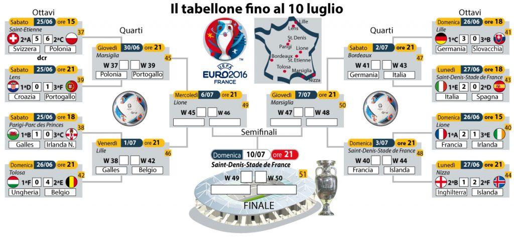 tabellone-Quarti-euro-2016