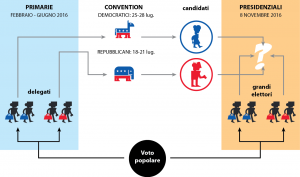 2 sistema elettorale schema