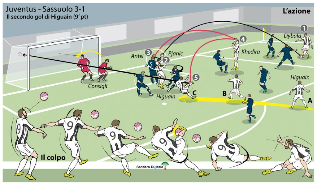 Il gol di Higuain vs Sassuolo. Disegno di Paolo Samarelli