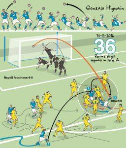 Il gol record di Higuain. tripletta vs il Frosinone. Disegno Paolo Samarelli