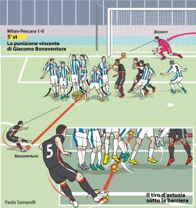 Il gol su punizione di Bonaventura. Disegno di Paolo Samarelli oggi su Repubblica