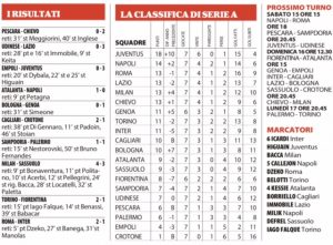 classifica settima