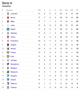 Classifica 11ma giornata